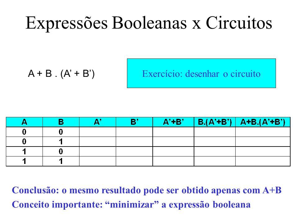 Exercício: fazer a tabela-verdade Expressões Booleanas x Circuitos A + B. (A + B) Conclusão: o mesmo resultado pode ser obtido apenas com A+B Conceito