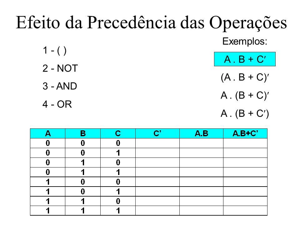 Exercício: fazer tabela-verdade Efeito da Precedência das Operações 1 - ( ) 2 - NOT 3 - AND 4 - OR Exemplos: A. B + C (A. B + C) A. (B + C)