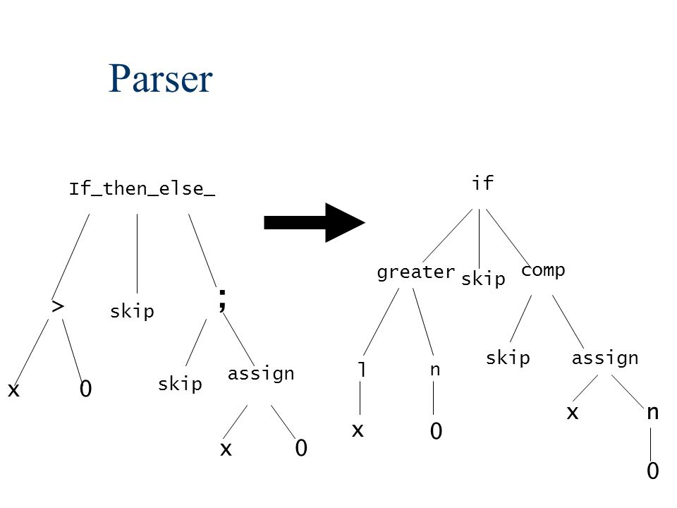 Parser skip > ; x0 assign x 0 If_then_else_ if skip greater comp l n 0 x skip assign xn 0