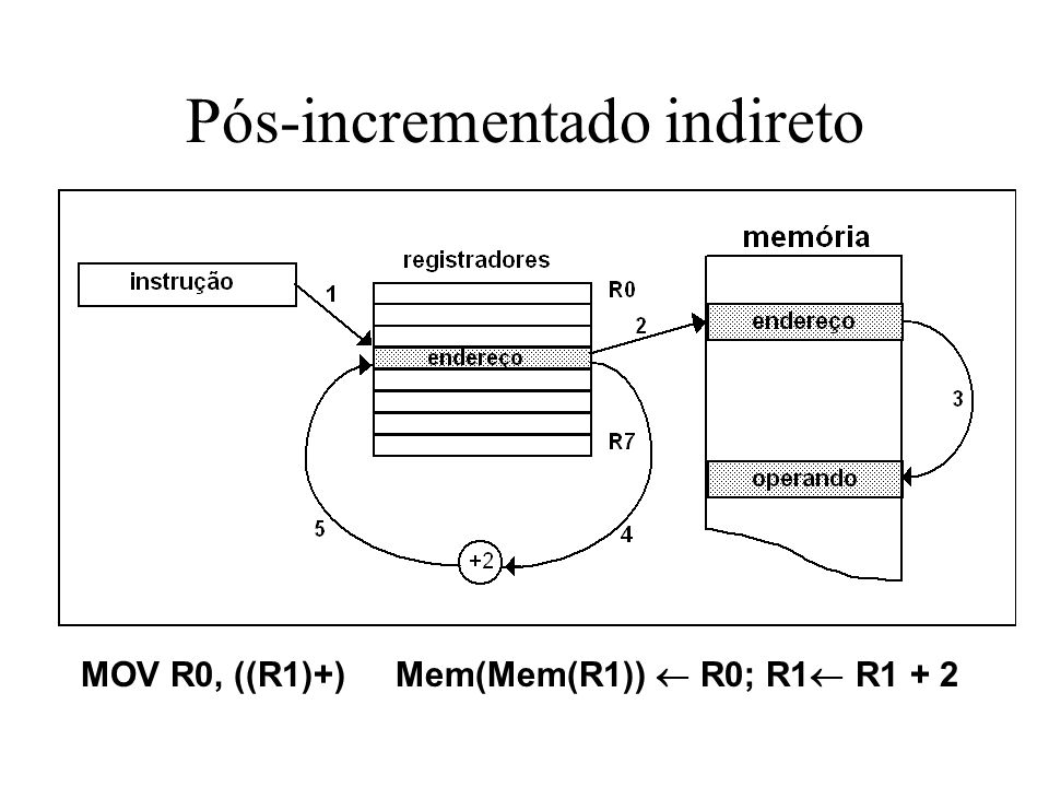 Pós-incrementado indireto MOV R0, ((R1)+)Mem(Mem(R1)) R0; R1 R1 + 2