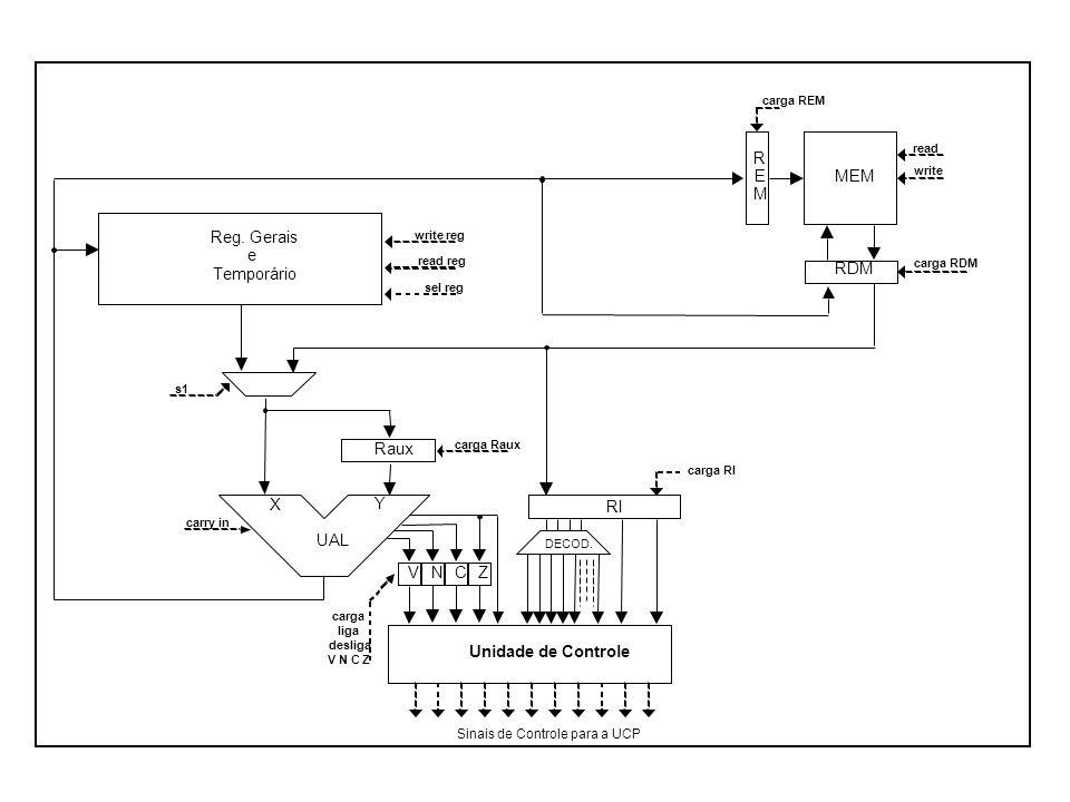 RDM R E M MEM UAL X Y Unidade de Controle Sinais de Controle para a UCP carga REM carga RDM read write s1 RI carga RI DECOD. carry in carga liga desli