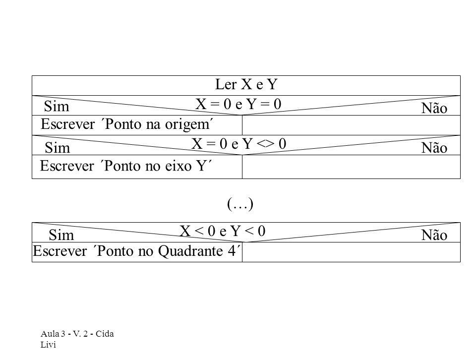 Aula 3 - V. 2 - Cida Livi Ler X e Y X = 0 e Y = 0 X = 0 e Y <> 0 X < 0 e Y < 0 (…) Escrever ´Ponto na origem´ Escrever ´Ponto no eixo Y´ Escrever ´Pon
