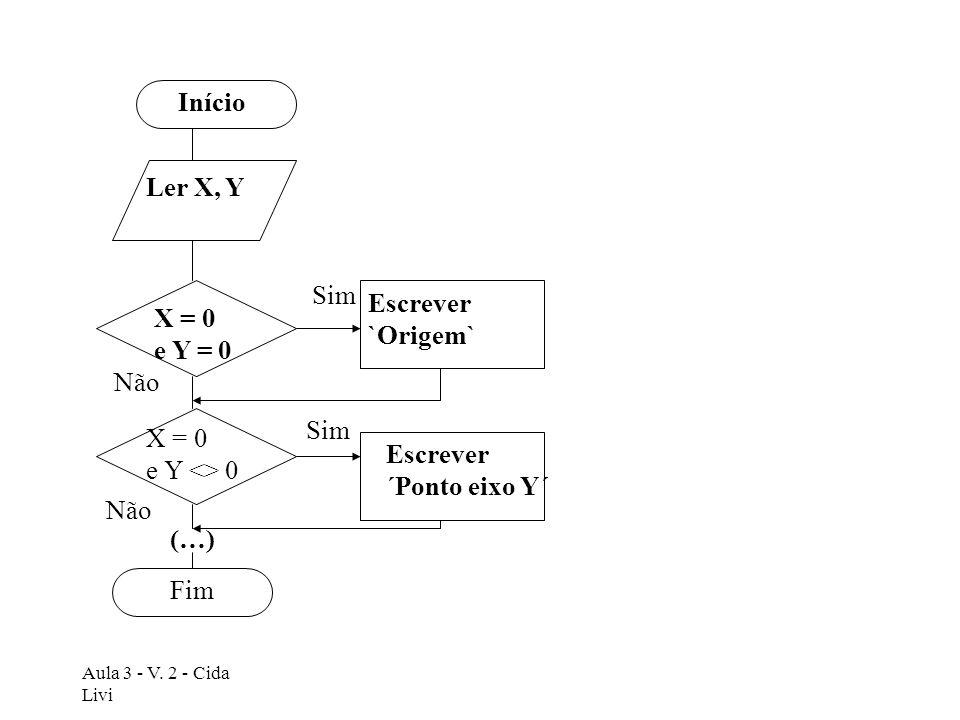Aula 3 - V. 2 - Cida Livi (…) Início Ler X, Y X = 0 e Y = 0 Escrever `Origem` Escrever ´Ponto eixo Y´ X = 0 e Y <> 0 Fim Sim Não