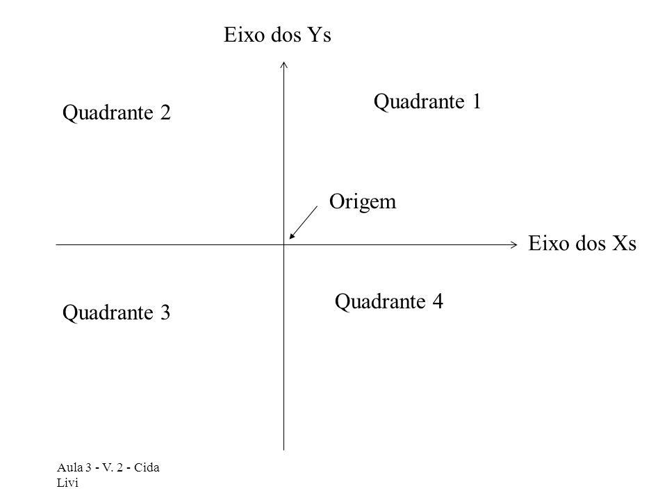 Aula 3 - V. 2 - Cida Livi Quadrante 1 Quadrante 2 Quadrante 4 Quadrante 3 Eixo dos Xs Eixo dos Ys Origem