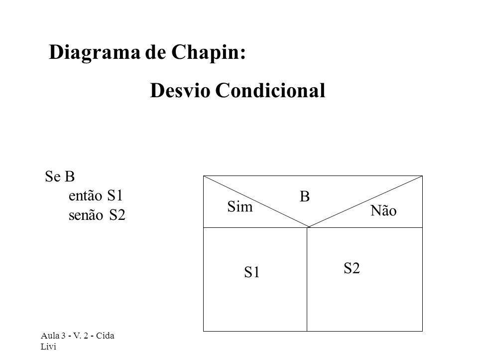 Aula 3 - V. 2 - Cida Livi Diagrama de Chapin: Desvio Condicional Se B então S1 senão S2 Sim Não B S1 S2