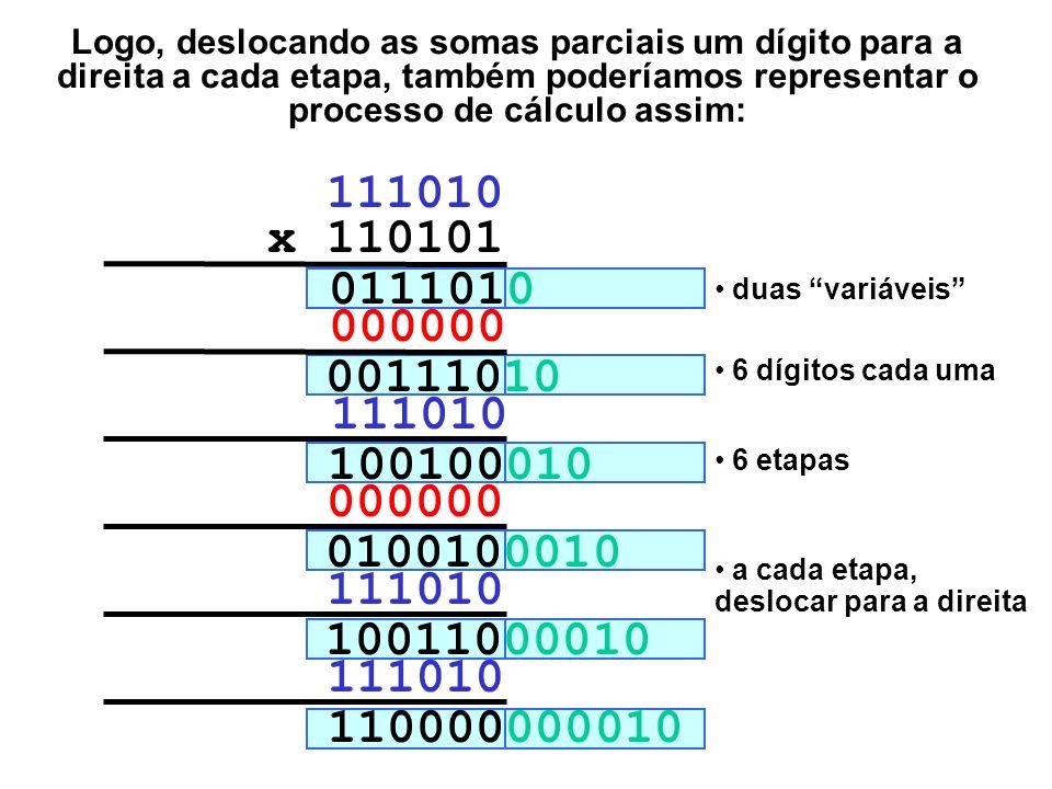 110000000010 11101000000 111010 x 110101 0000000 11101000 0111010 000000000 1110100000 Cada vez que um produto parcial é calculado, fica definido um d