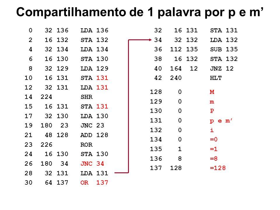 O que pode ser melhorado (3) ? Considerando os deslocamentos do multiplicador (m) e dos resultados parciais (P p) para a direita, durante o processo d