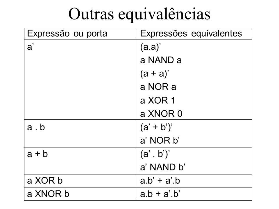 Outras equivalências Expressão ou portaExpressões equivalentes a(a.a) a NAND a (a + a) a NOR a a XOR 1 a XNOR 0 a. b(a + b) a NOR b a + b(a. b) a NAND