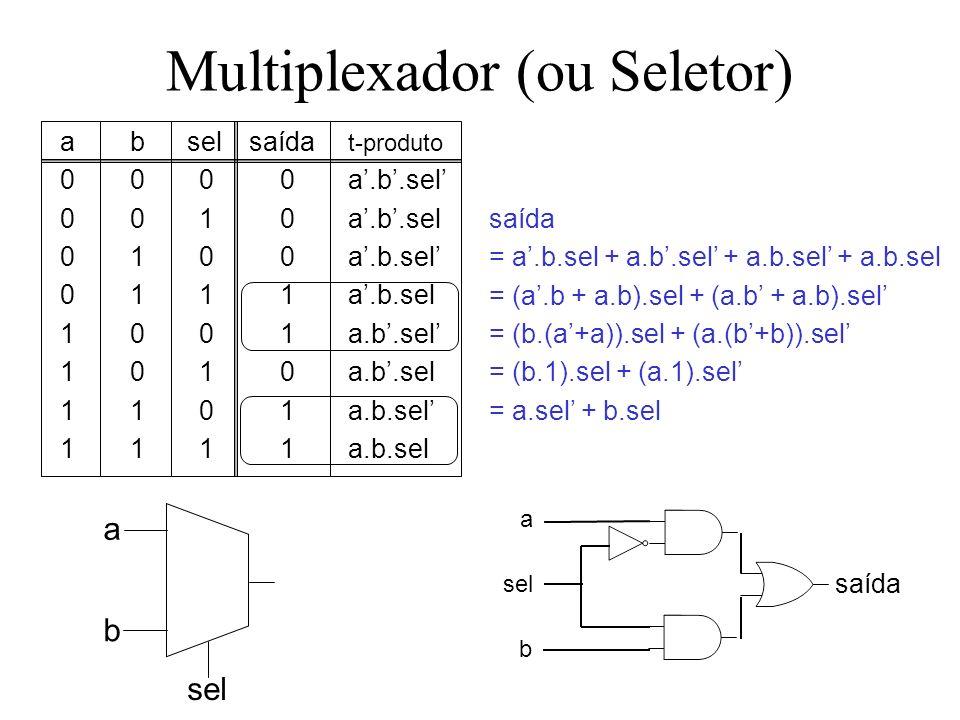 Multiplexador (ou Seletor) ab selsaída t-produto 0000a.b.sel 0010a.b.sel 0100a.b.sel 0111a.b.sel 1001a.b.sel 1010a.b.sel 1101a.b.sel 1111a.b.sel saída