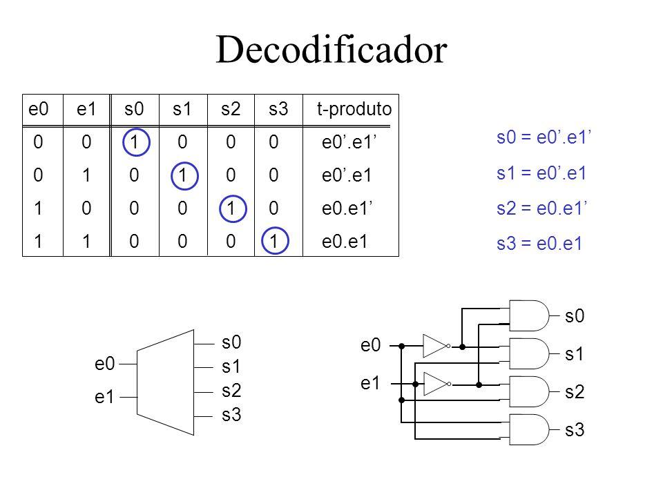Decodificador e0 s0 s1 e0e1s0s1s2s3t-produto 0 0 1 0 00 e0.e1 0 1 0 1 00 e0.e1 1 0 0 0 10 e0.e1 1 1 0 0 01 e0.e1 s0 = e0.e1 s1 = e0.e1 s2 = e0.e1 s3 =