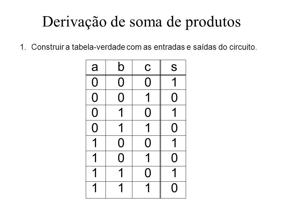 Derivação de soma de produtos 1.Construir a tabela-verdade com as entradas e saídas do circuito. abcs00010010010101101001101011011110abcs0001001001010