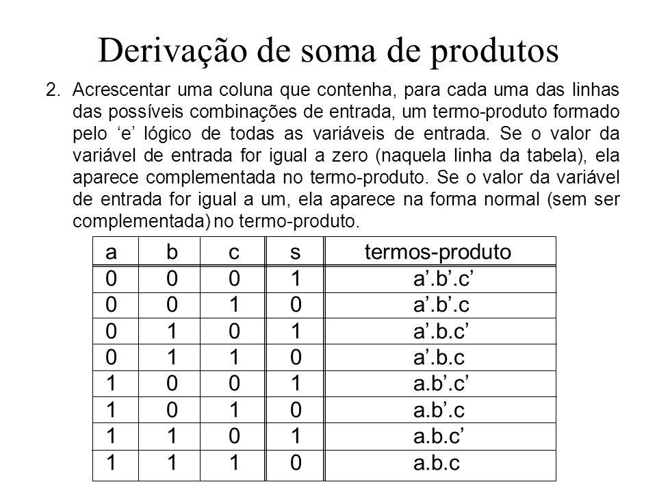 Derivação de soma de produtos 2.Acrescentar uma coluna que contenha, para cada uma das linhas das possíveis combinações de entrada, um termo-produto f