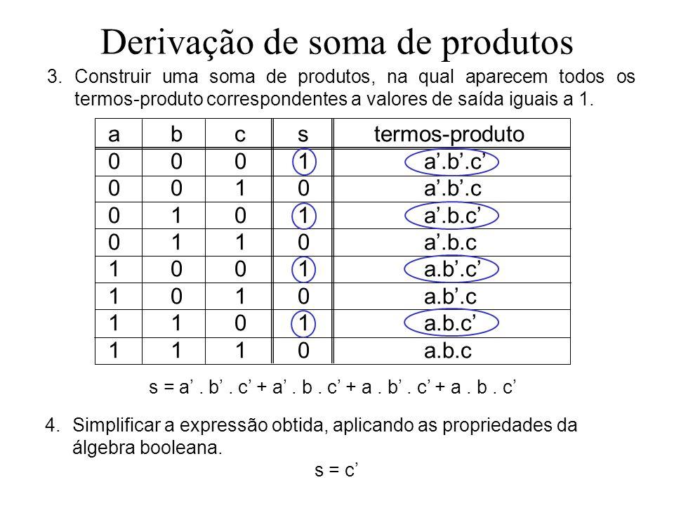 Derivação de soma de produtos 3.Construir uma soma de produtos, na qual aparecem todos os termos-produto correspondentes a valores de saída iguais a 1