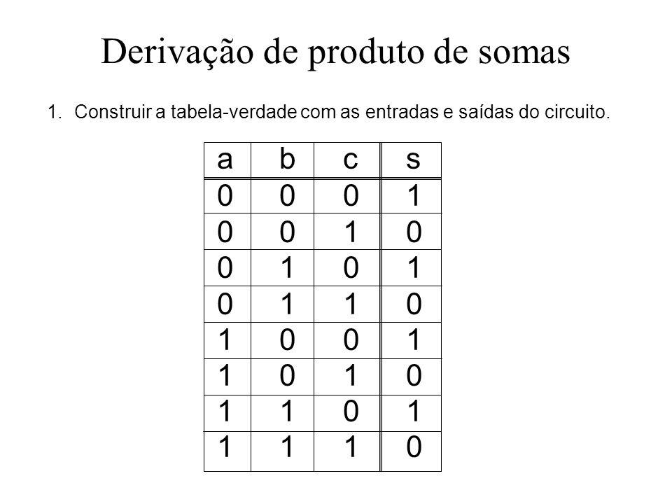 Derivação de produto de somas 1.Construir a tabela-verdade com as entradas e saídas do circuito. abcs00010010010101101001101011011110abcs0001001001010