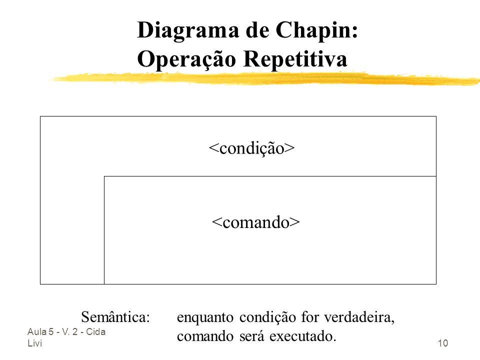 Aula 5 - V. 2 - Cida Livi10 Diagrama de Chapin: Operação Repetitiva Semântica: enquanto condição for verdadeira, comando será executado.
