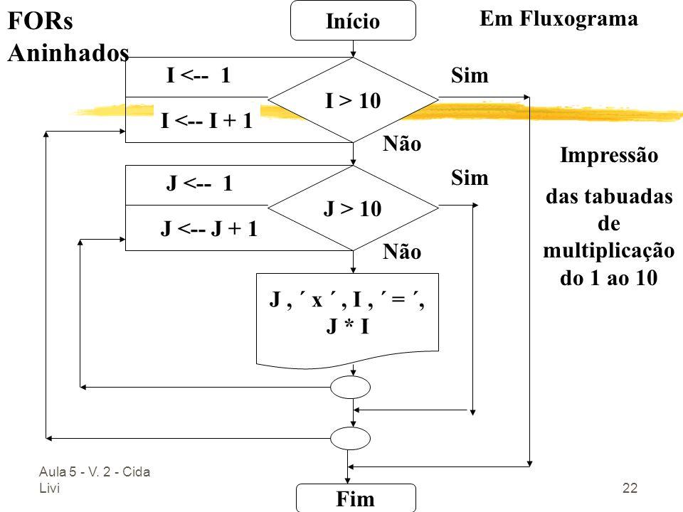 Aula 5 - V. 2 - Cida Livi22 Início Fim I <-- 1 I <-- I + 1 Sim Não I > 10 J <-- 1 J <-- J + 1 Não J > 10 J, ´ x ´, I, ´ = ´, J * I Sim FORs Aninhados