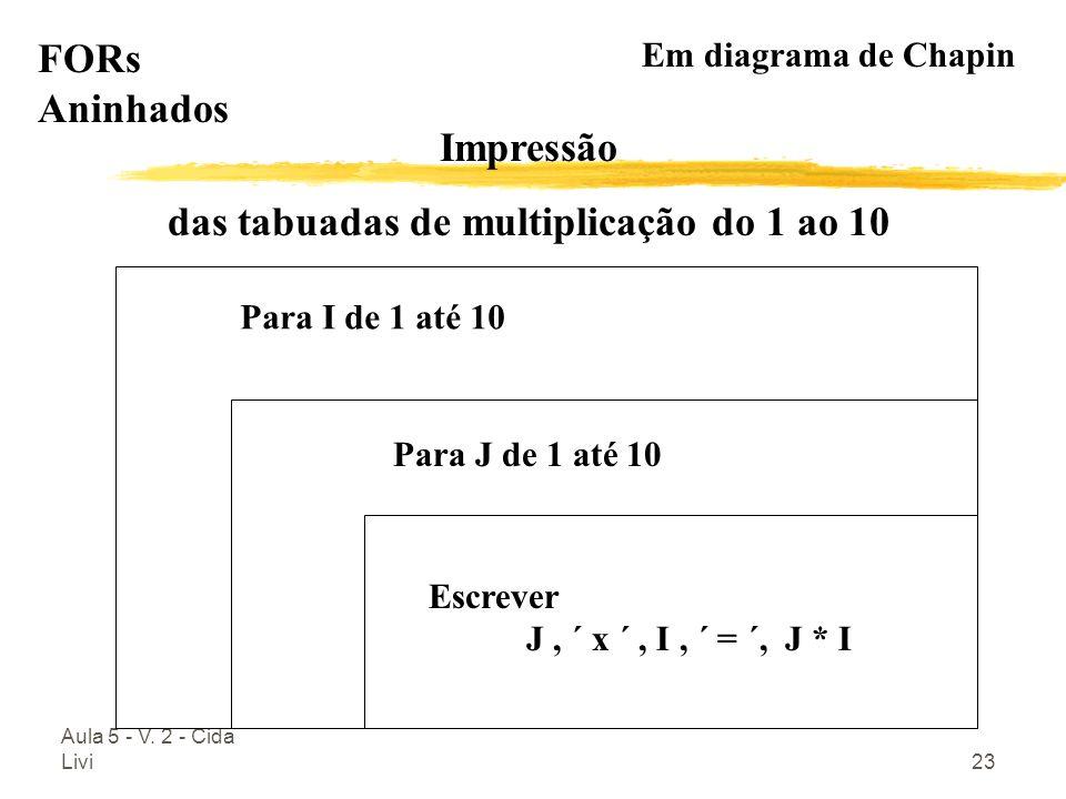 Aula 5 - V. 2 - Cida Livi23 Para I de 1 até 10 Para J de 1 até 10 Escrever J, ´ x ´, I, ´ = ´, J * I FORs Aninhados Em diagrama de Chapin Impressão da
