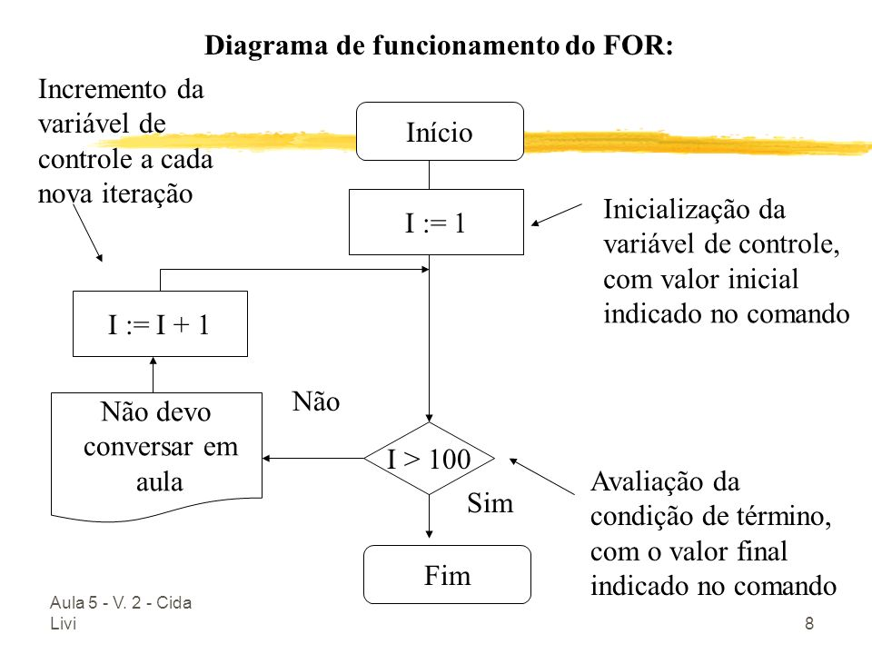 Aula 5 - V. 2 - Cida Livi8 Diagrama de funcionamento do FOR: Início I := 1 I > 100 I := I + 1 Fim Não Sim Inicialização da variável de controle, com v