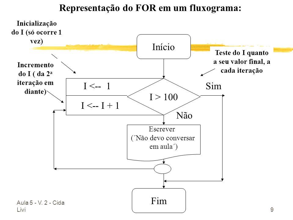 Aula 5 - V. 2 - Cida Livi9 Início Fim I <-- 1 I <-- I + 1 Representação do FOR em um fluxograma: Sim Não Inicialização do I (só ocorre 1 vez) Incremen