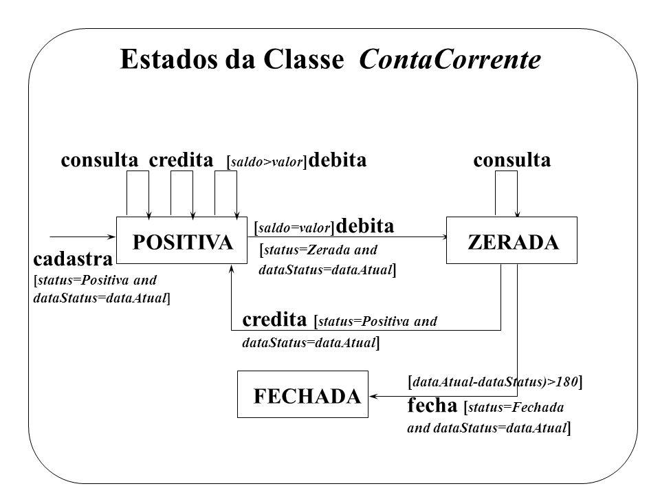 Estados da Classe ContaCorrente cadastra [status=Positiva and dataStatus=dataAtual] POSITIVA consultacredita [ saldo>valor ] debitaconsulta [ saldo=valor ] debita FECHADA ZERADA [ status=Zerada and dataStatus=dataAtual ] credita [ status=Positiva and dataStatus=dataAtual ] [ dataAtual-dataStatus)>180 ] fecha [ status=Fechada and dataStatus=dataAtual ]