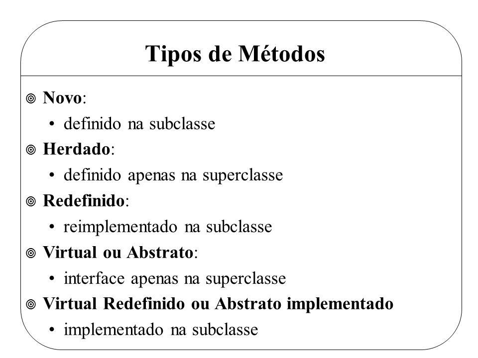 Tipos de Métodos ¥ Novo: definido na subclasse ¥ Herdado: definido apenas na superclasse ¥ Redefinido: reimplementado na subclasse ¥ Virtual ou Abstrato: interface apenas na superclasse ¥ Virtual Redefinido ou Abstrato implementado implementado na subclasse