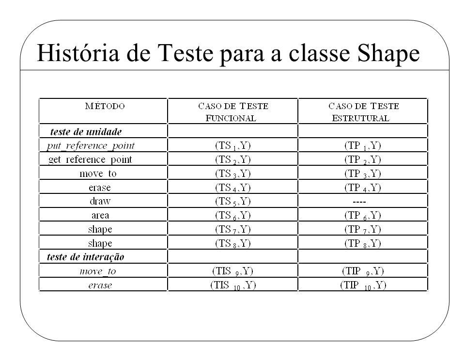 História de Teste para a classe Shape
