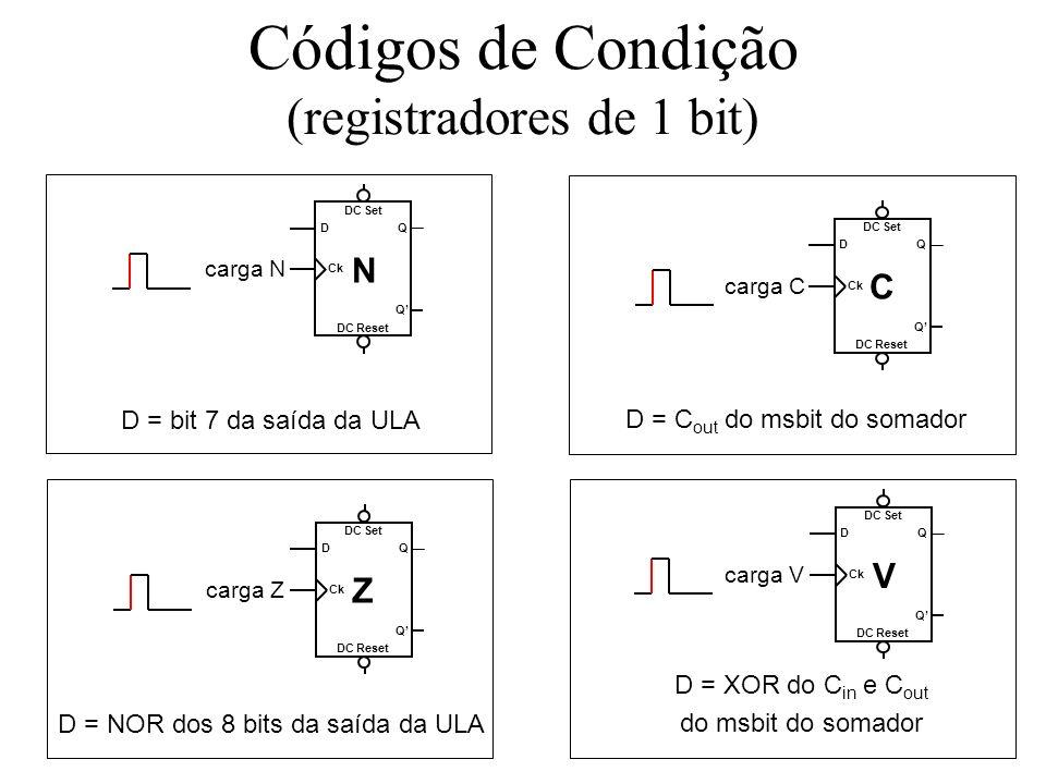 Códigos de Condição (registradores de 1 bit) D = bit 7 da saída da ULA D = NOR dos 8 bits da saída da ULA D = XOR do C in e C out do msbit do somador DC Reset DC Set Q Q Ck D carga N N DC Reset DC Set Q Q Ck D carga Z Z DC Reset DC Set Q Q Ck D carga V V D = C out do msbit do somador DC Reset DC Set Q Q Ck D carga C C