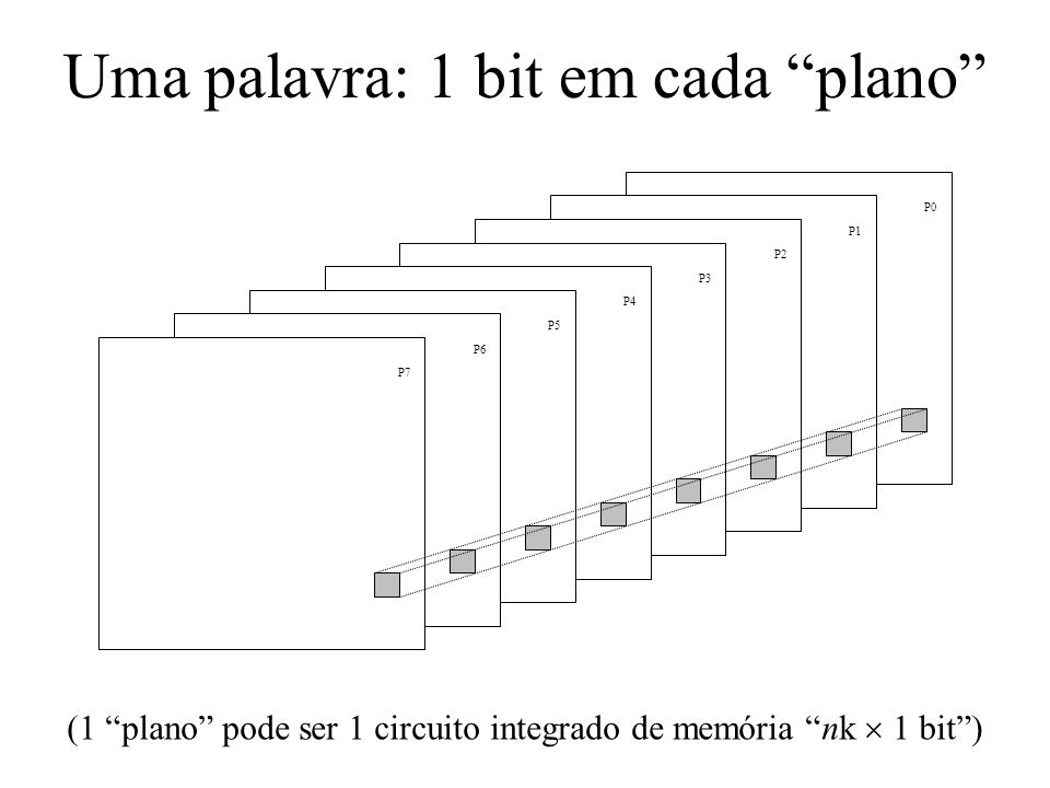 Uma palavra: 1 bit em cada plano P0 P1 P2 P3 P4 P5 P6 P7 (1 plano pode ser 1 circuito integrado de memória nk 1 bit)