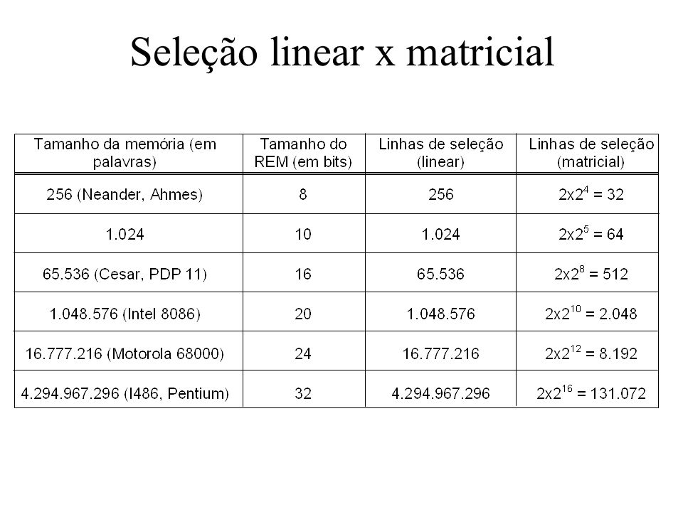 Seleção linear x matricial