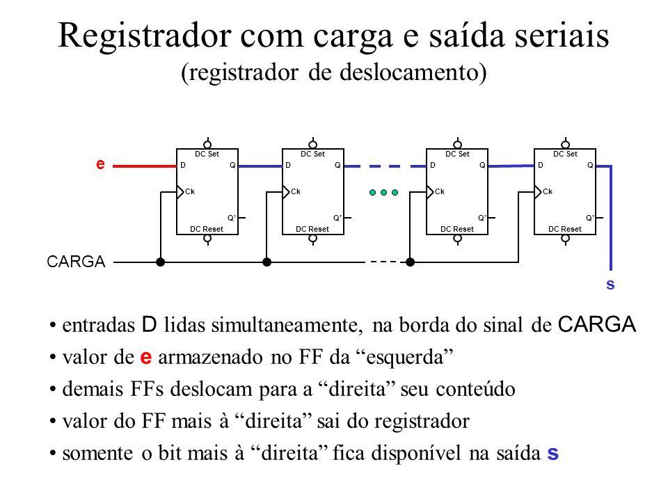 Registrador com carga serial e saída paralela (aplicação: recepção de dados em linhas seriais) DC Reset DC Set Q Q Ck D DC Reset DC Set Q Q Ck D DC Reset DC Set Q Q Ck D DC Reset DC Set Q Q Ck D CARGA s n-1 s1s1 s0s0 s n-2 e entradas D lidas simultaneamente, na borda do sinal de CARGA valor de e armazenado no FF da esquerda demais FFs deslocam para a direita seu conteúdo valor do FF mais à direita sai do registrador saídas disponíveis continuamente (esperar terminar as cargas)
