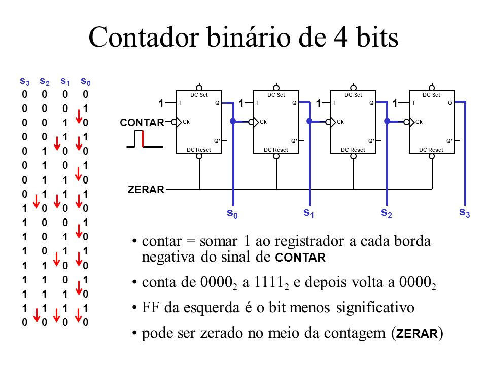 Contador binário de 4 bits contar = somar 1 ao registrador a cada borda negativa do sinal de CONTAR conta de 0000 2 a 1111 2 e depois volta a 0000 2 FF da esquerda é o bit menos significativo pode ser zerado no meio da contagem ( ZERAR ) s3s2s1s000000001001000110100010101100111100010011010101111001101111011110000s3s2s1s000000001001000110100010101100111100010011010101111001101111011110000 CONTAR ZERAR s0s0 s1s1 s2s2 s3s3 DC Reset DC Set Q Q Ck T DC Reset DC Set Q Q Ck T DC Reset DC Set Q Q Ck T DC Reset DC Set Q Q Ck T 1111
