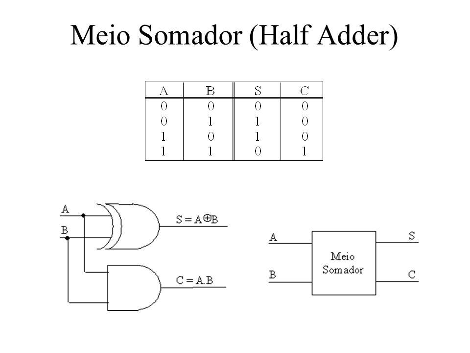 Somador Completo (Full Adder)
