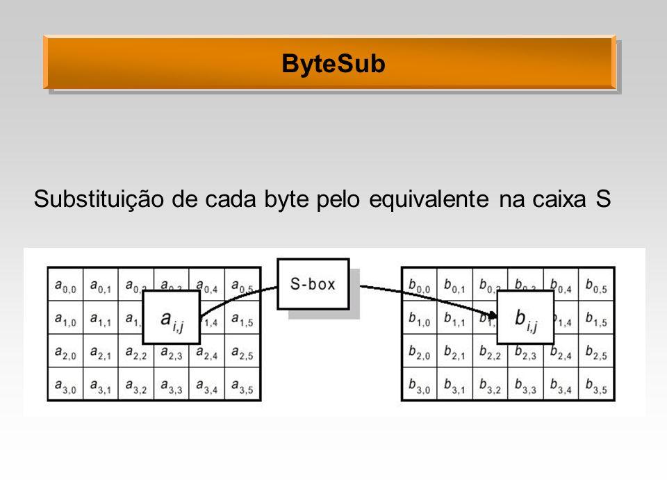 Substituição de cada byte pelo equivalente na caixa S ByteSub