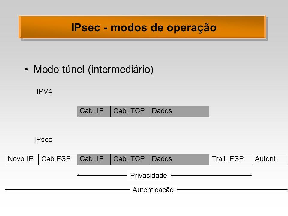 IPsec - modos de operação Modo túnel (intermediário) IPV4 IPsec Cab. IPCab. TCPDados Cab.ESPCab. TCPDadosNovo IPTrail. ESPAutent. Privacidade Autentic