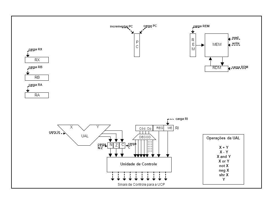 RX RB RA RDM R E M MEM UAL X Y CN Z P C Unidade de Controle Sinais de Controle para a UCP carga RX carga RB carga RA carga PC carga REM carga RDM read