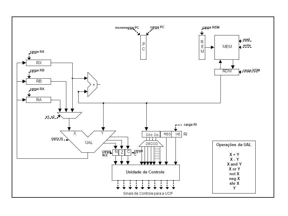 RX RB RA RDM R E M MEM + UAL X Y CN Z P C Unidade de Controle Sinais de Controle para a UCP carga RX carga RB carga RA carga PC carga REM carga RDM re