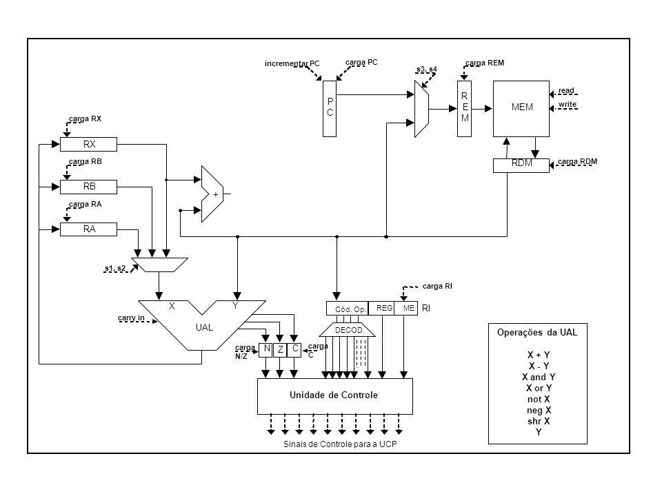 s3, s4 RX RB RA RDM R E M MEM + UAL X Y CN Z P C Unidade de Controle Sinais de Controle para a UCP carga RX carga RB carga RA carga PC carga REM carga