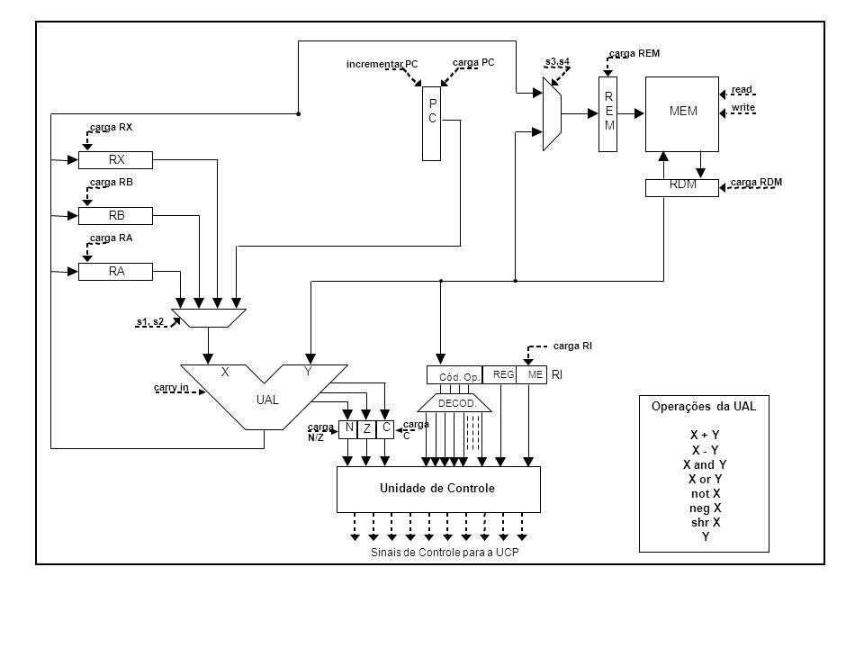 s3,s4 RX RB RA RDM R E M MEM UAL X Y CN Z P C Unidade de Controle Sinais de Controle para a UCP carga RX carga RB carga RA carga PC carga REM carga RD