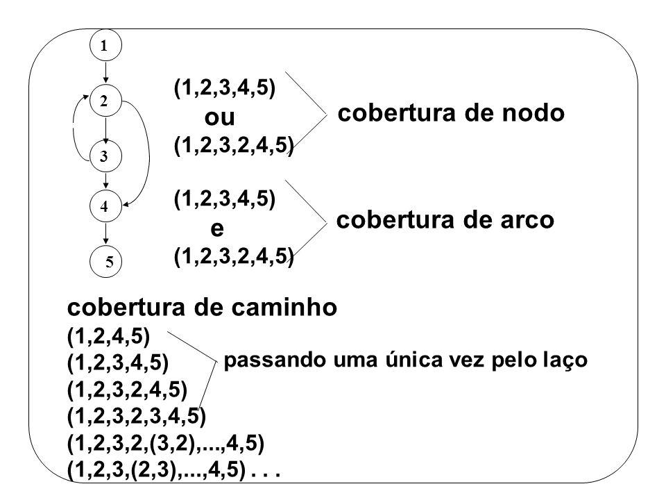 (1,2,3,4,5) ou (1,2,3,2,4,5) (1,2,3,4,5) e (1,2,3,2,4,5) cobertura de nodo cobertura de arco cobertura de caminho (1,2,4,5) (1,2,3,4,5) (1,2,3,2,4,5)