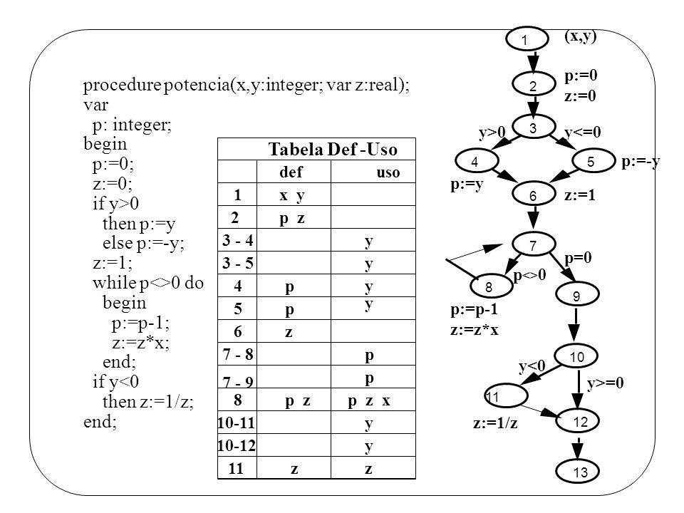 procedure potencia(x,y:integer; var z:real); var p: integer; begin p:=0; z:=0; if y>0 then p:=y else p:=-y; z:=1; while p<>0 do begin p:=p-1; z:=z*x;