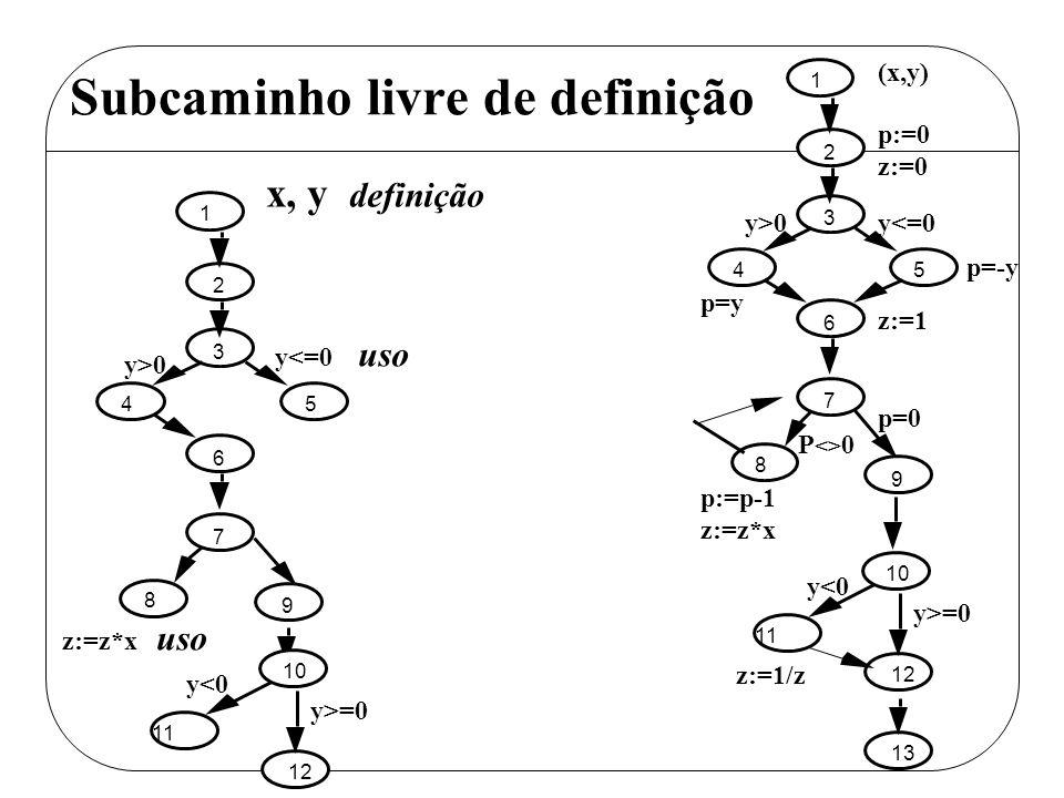 Subcaminho livre de definição 1 2 3 45 6 7 8 9 x, y definição y>0 y<=0 uso z:=z*x uso p=-y 1 2 3 45 6 7 8 9 11 12 13 10 p:=0 z:=0 (x,y) y>0y<=0 p=y z: