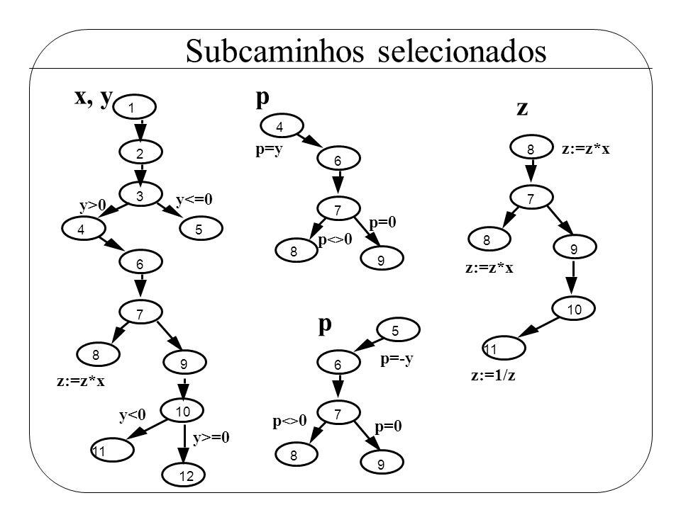 Subcaminhos selecionados 11 12 10 1 2 3 45 6 7 8 9 x, y y>0 y<=0 z:=z*x y<0 y>=0 p=y 4 6 7 8 9 p <> 0 p=0 p 5 6 7 8 9 p <> 0 p=0 p=-y p 11 10 z:=z*x 8