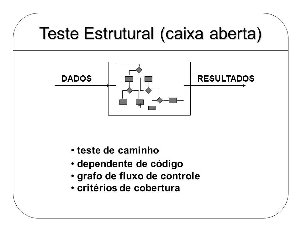 Teste Estrutural (caixa aberta) DADOS RESULTADOS teste de caminho dependente de código grafo de fluxo de controle critérios de cobertura