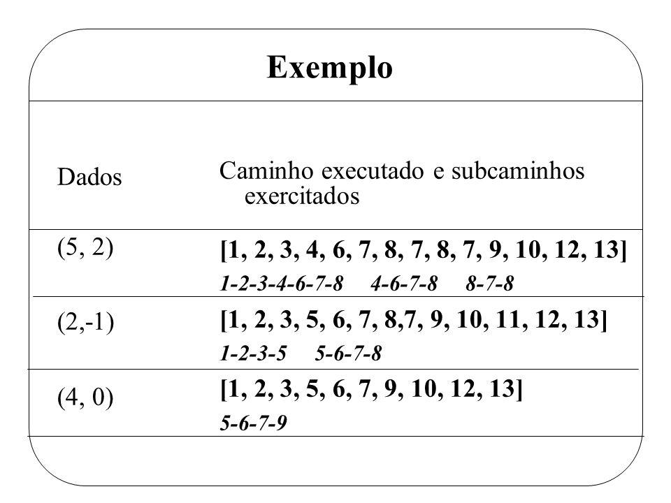 Exemplo Dados (5, 2) (2,-1) (4, 0) Caminho executado e subcaminhos exercitados [1, 2, 3, 4, 6, 7, 8, 7, 8, 7, 9, 10, 12, 13] 1-2-3-4-6-7-8 4-6-7-8 8-7