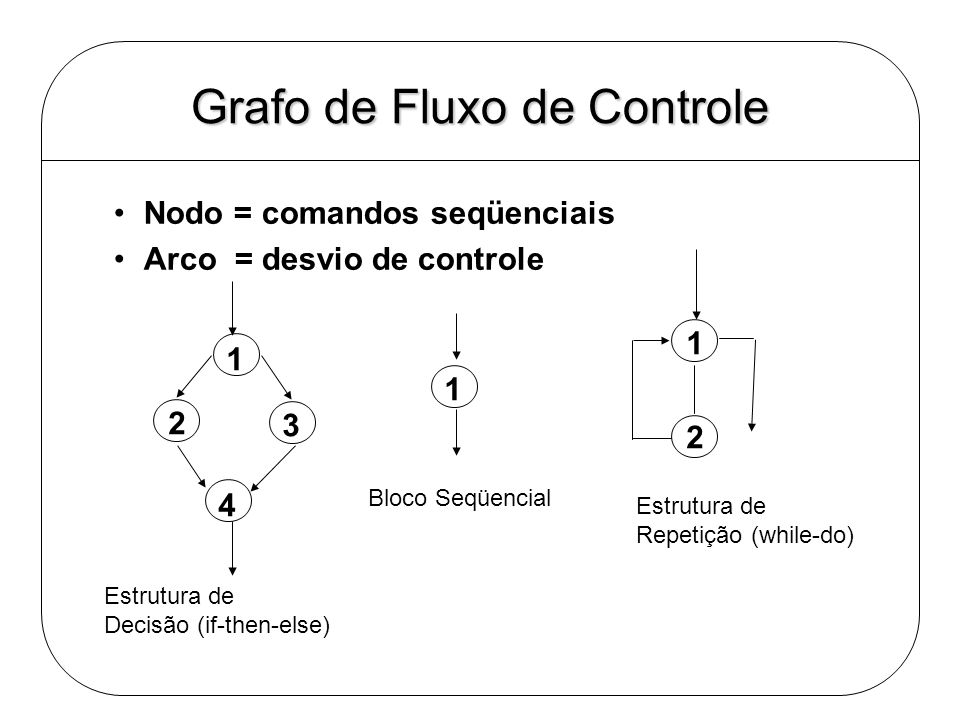 Grafo de Fluxo de Controle Nodo = comandos seqüenciais Arco = desvio de controle 1 2 3 4 1 2 Estrutura de Decisão (if-then-else) Bloco Seqüencial Estr