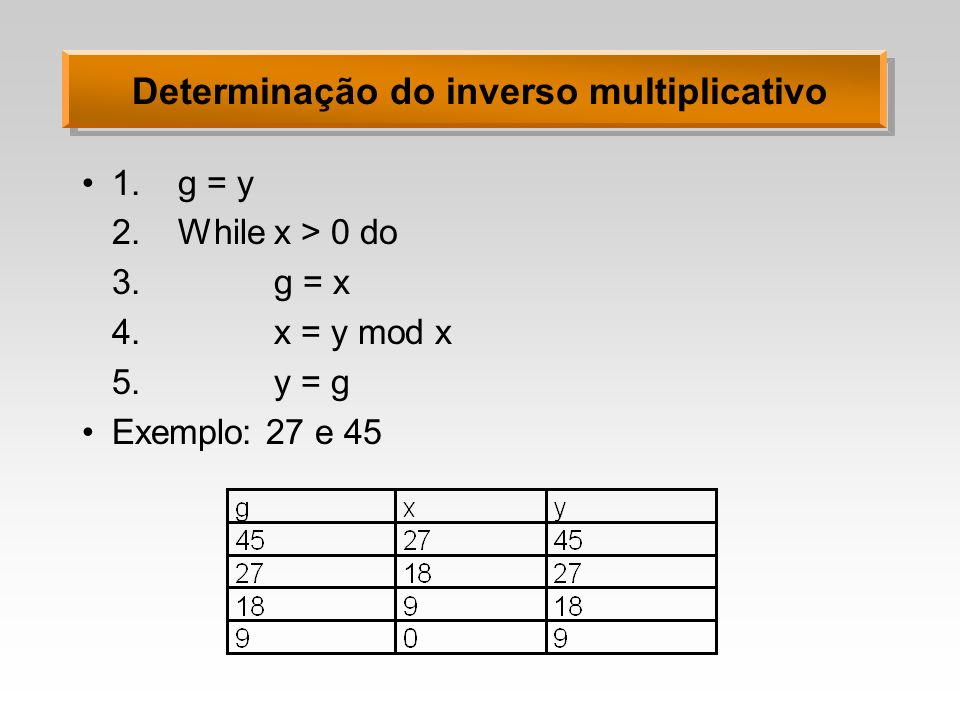 Determinação do inverso multiplicativo 1.g = y 2.While x > 0 do 3.g = x 4.x = y mod x 5.y = g Exemplo: 27 e 45