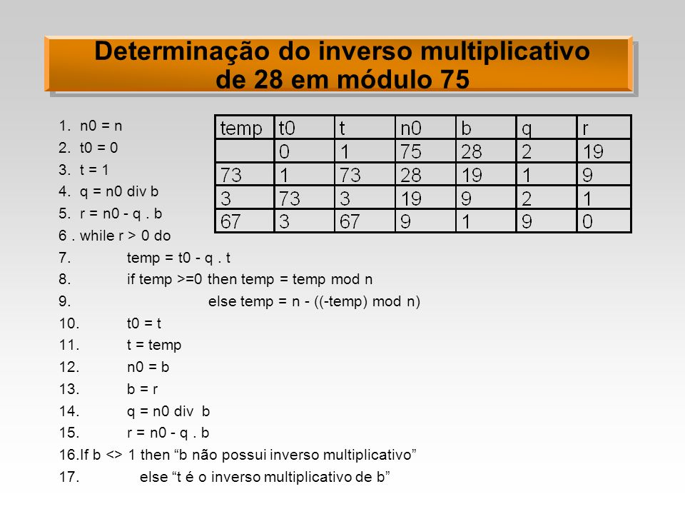 Determinação do inverso multiplicativo de 28 em módulo 75 1.n0 = n 2.t0 = 0 3.t = 1 4.q = n0 div b 5.r = n0 - q. b 6.while r > 0 do 7. temp = t0 - q.