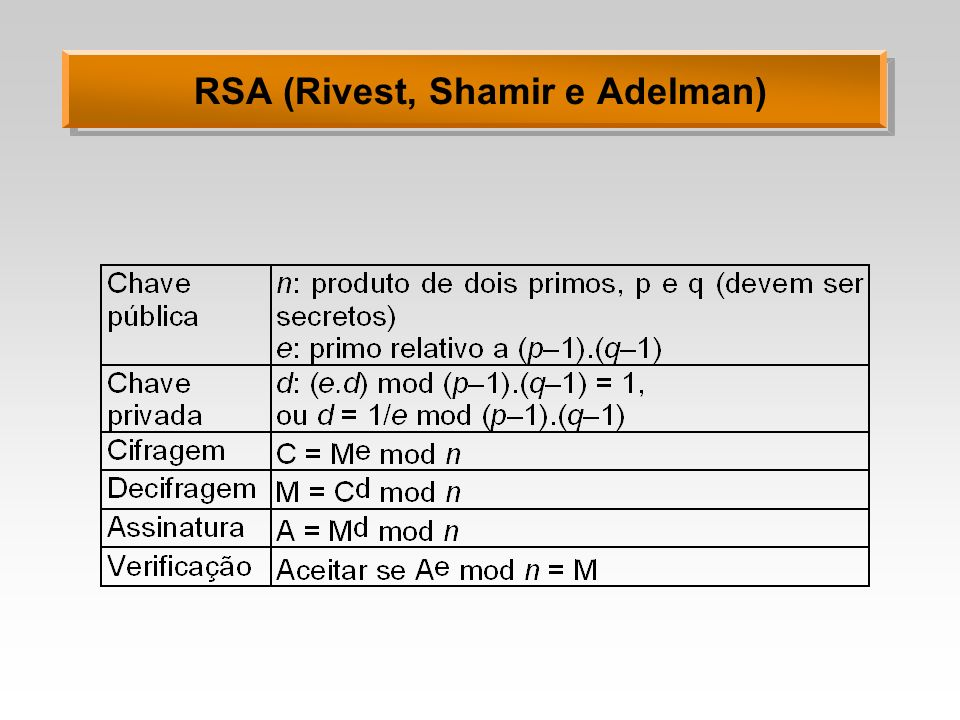 RSA (Rivest, Shamir e Adelman)