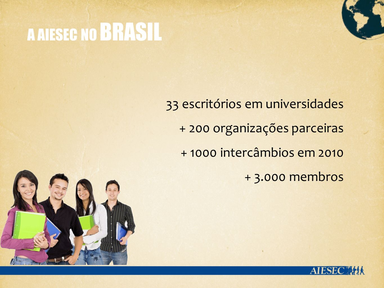 A AIESEC NO BRASIL 33 escritórios em universidades + 200 organizações parceiras + 1000 intercâmbios em 2010 + 3.000 membros