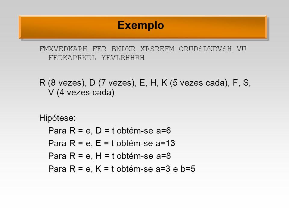 Exemplo FMXVEDKAPH FER BNDKR XRSREFM ORUDSDKDVSH VU FEDKAPRKDL YEVLRHHRH R (8 vezes), D (7 vezes), E, H, K (5 vezes cada), F, S, V (4 vezes cada) Hipó